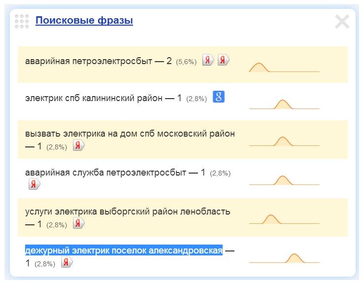 Дежурный электрик посёлок Александровская.jpg