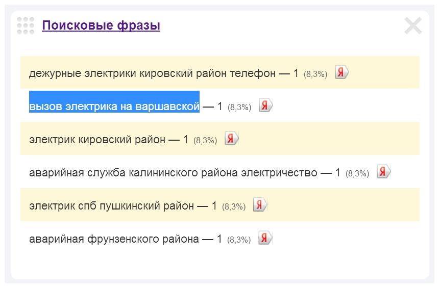 Скриншот 1. Пример поискового запроса на тему «Вызов электрика на Варшавскую улицу» - «вызов электрика на Варшавской».