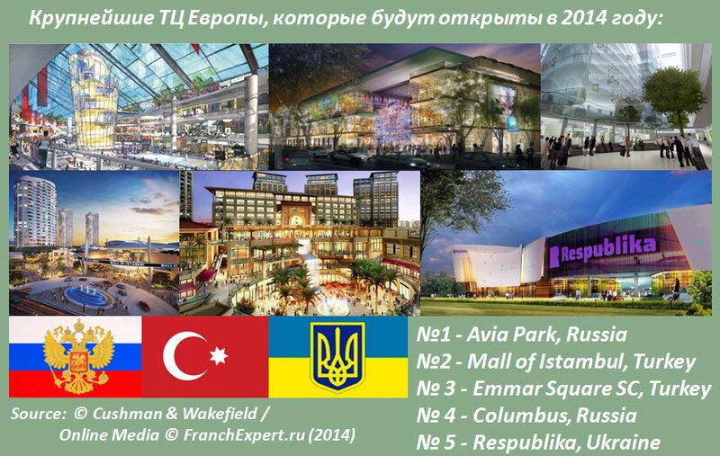 Крупнейшие ТЦ Европы