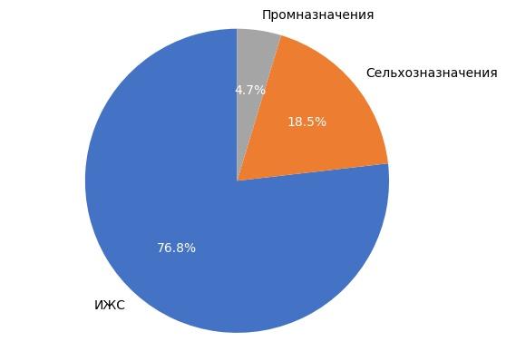 Выборка земельных участков в Кирове в январе 2018 года.
