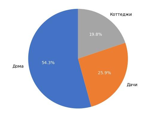 Выборка объектов загородной недвижимости в Кирове в январе 2018 года.