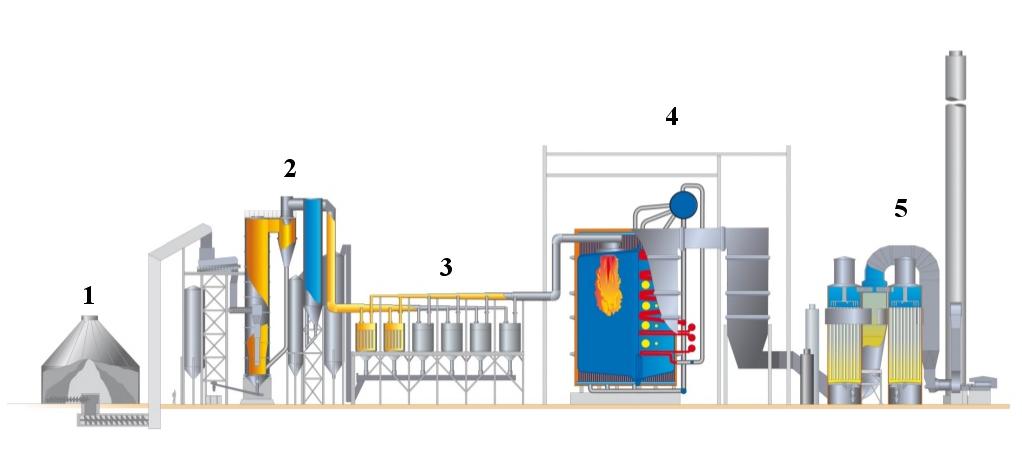 Газогенератор бизнес план бизнес план образец продажи