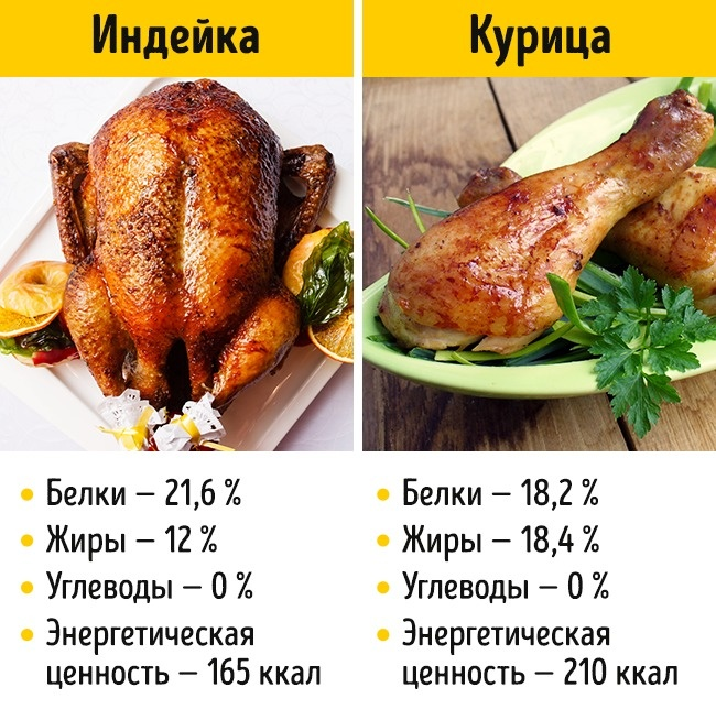 © depositphotos.com  Вмясе индейки меньше калорий, холестерина инасыщенных жиров . Индейка л