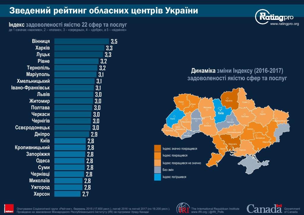 Рейтинг городов Украины 02