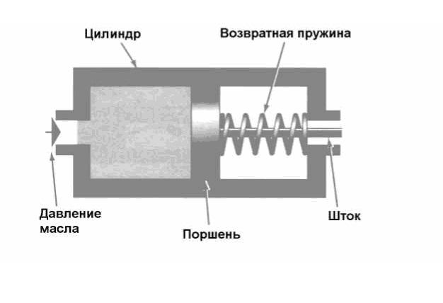 Принцип работы гидроцилиндра одностороннего действия