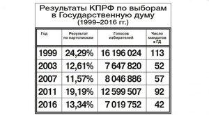 результаты КПРФ на выборах.jpg