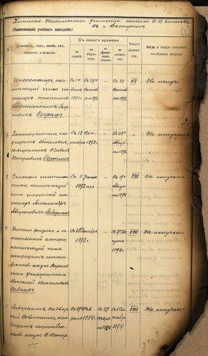 ГАКО, ф. 445, оп. 1, д. 122, л. 31.