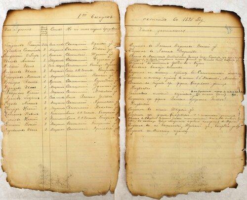 ГАКО, ф. 445, оп. 1, д. 61, л. 19об - 20.