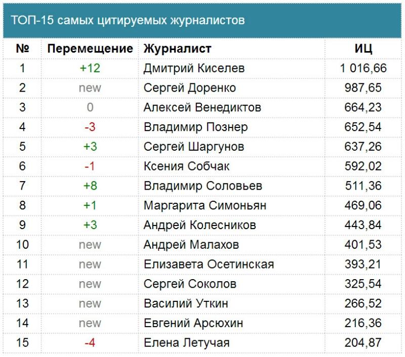 ТОП 15 самых цитируемых российских журналистов
