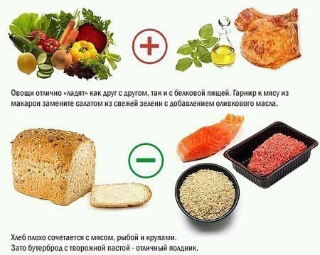 Правила здорового питания!
