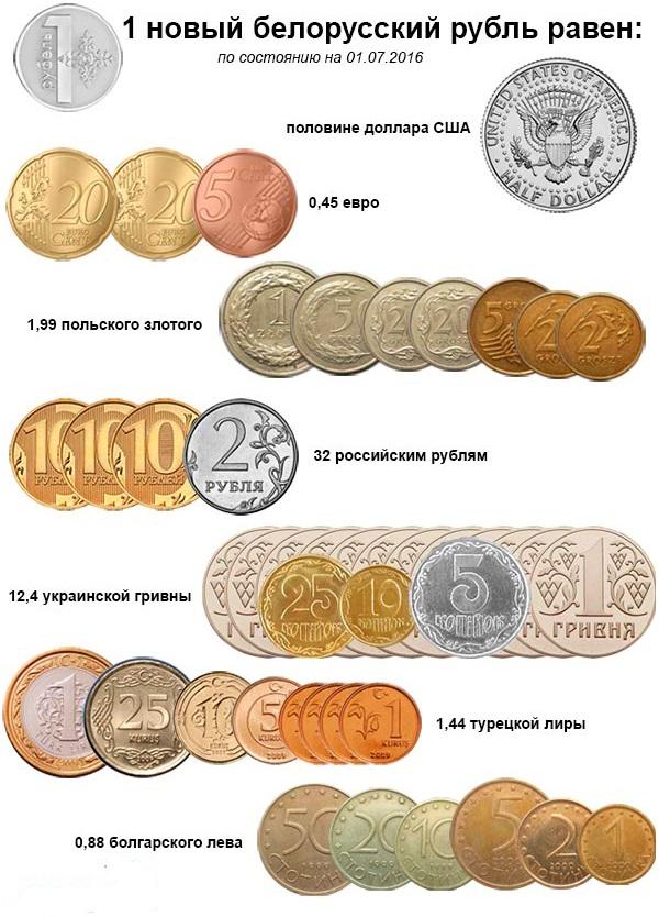 уч?том миллион российских денег это сколько белорусских электрические овощерезки