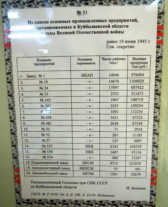 Музей завода 18 032.JPG