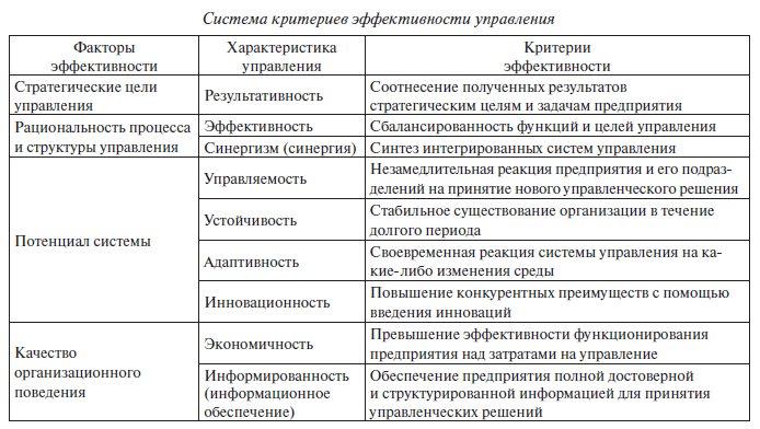 Менеджмент качества при повышении эффективности управления