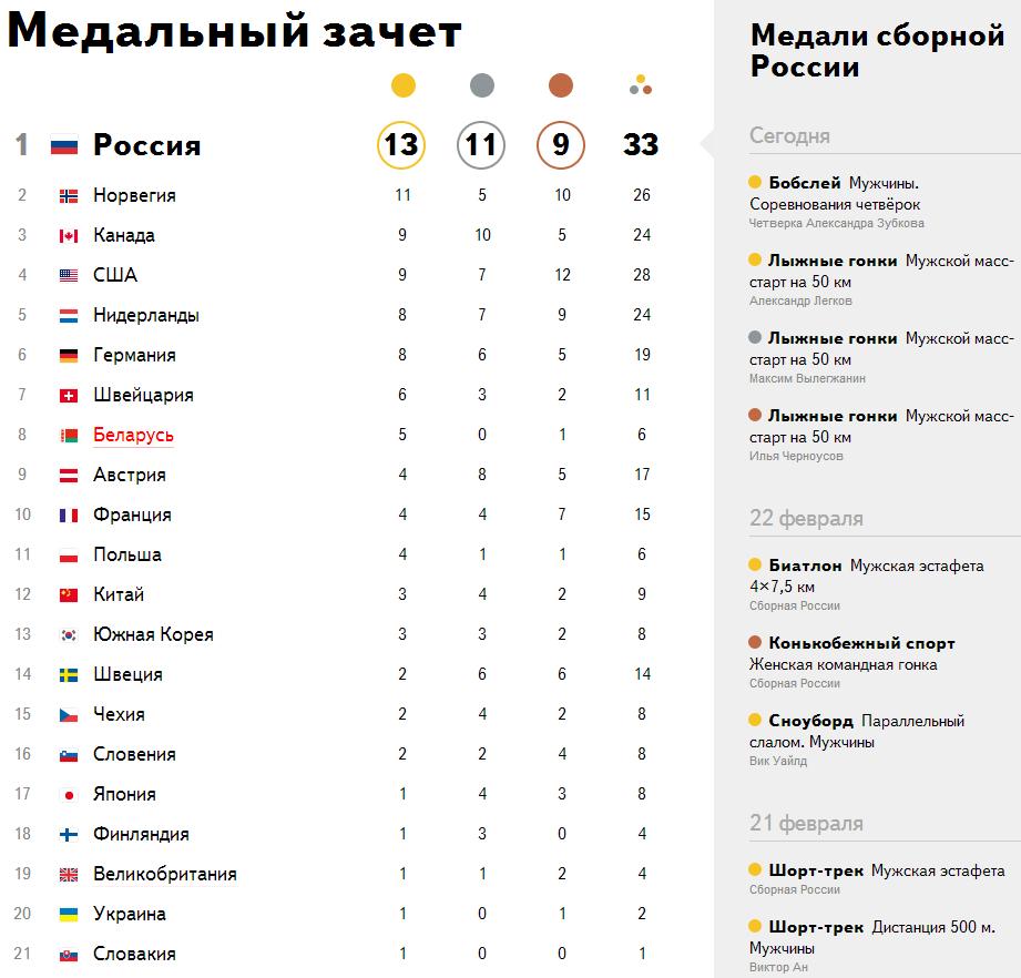 общекомандный медальный зачет олимпиады