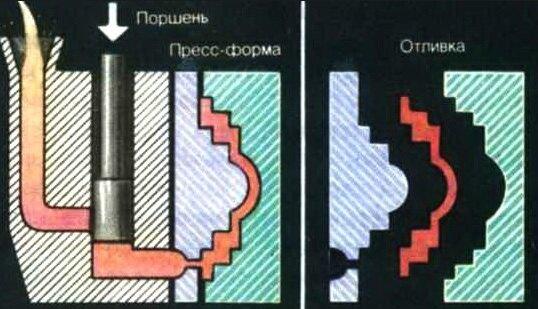 Структурная схема литья под давлением