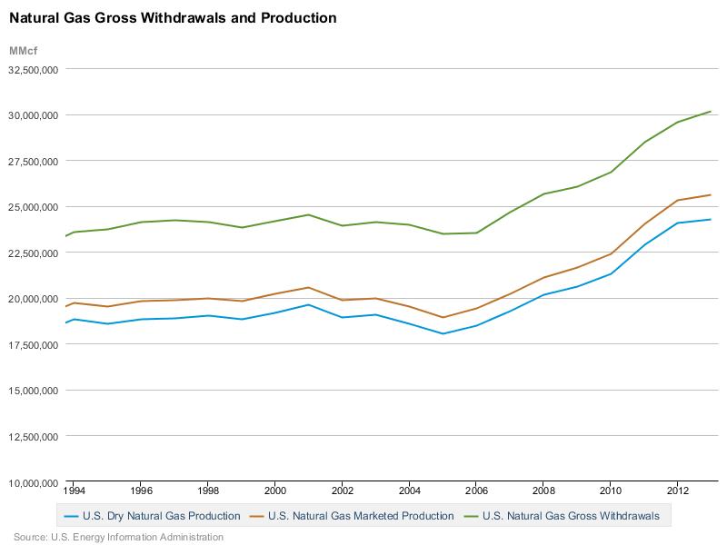 Сланцевый газ, ветряки и перспективы газового экспорта США