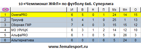 10ЧЖФЛ-Суперлига-7.png