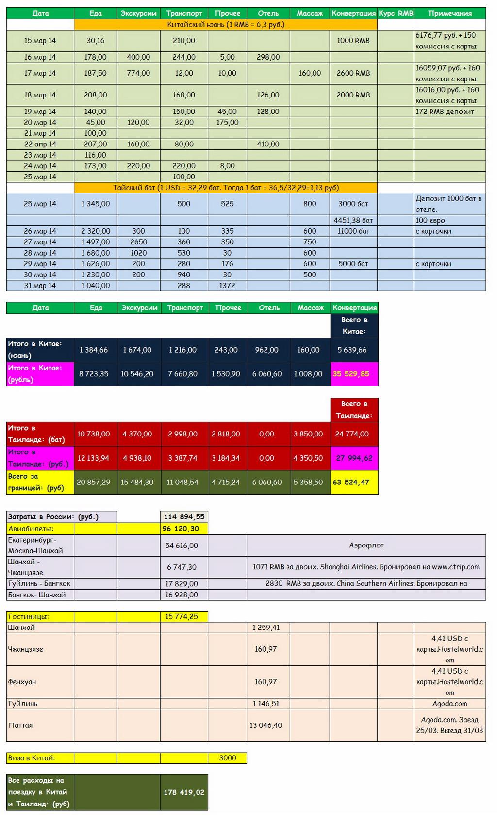 Бюджет затрат на поездку в Китай дикарем. Сколько брать с собой денег, стоимость билетов к достопримечательностям.