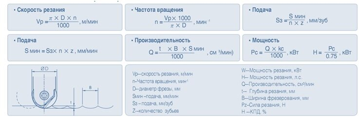 the Calculation of the main technical parameters of milling metal