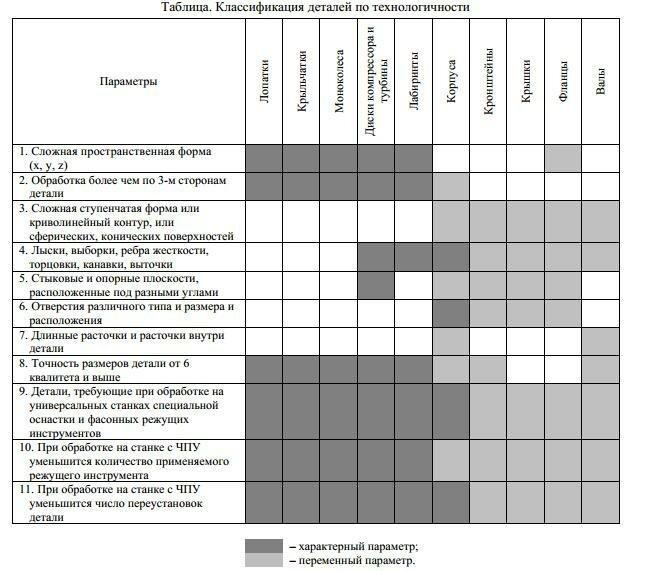 Классификация деталей по технологии