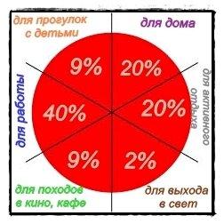 колесо баланса стиля одежды