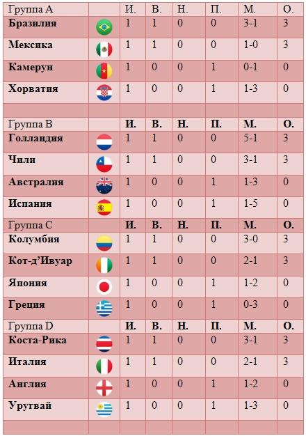 футбол россии зенит