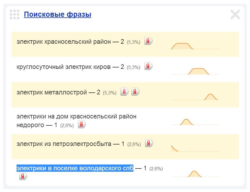 Скриншот 1. Пример поискового запроса на тему «Вызов электрика в посёлке Володарский».