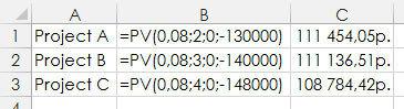 Рис. 5. Сравнение проектов с помощью метода дисконтированного (приведенного) денежного потока