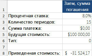 Рис. 2. Приведенное значение будущей единовременной выплаты