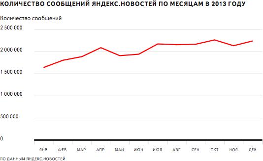 Количество сообщений Яндекс.Новостей по месяцам в 2013 году