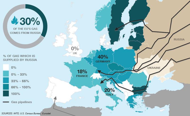 Торговля Россия-ЕС и Россия-США