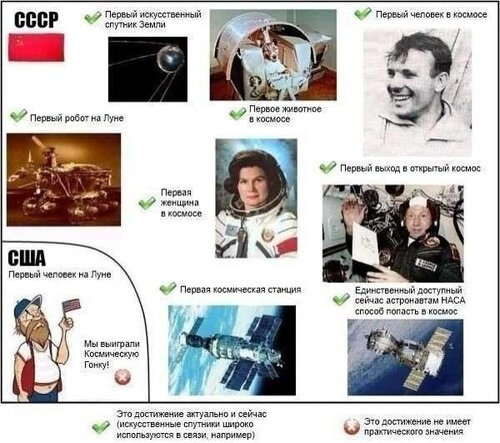 Успехи США и СССР в космосе