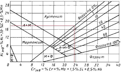 діаграма Шефлера, зварних швів, диаграмма, шефлера