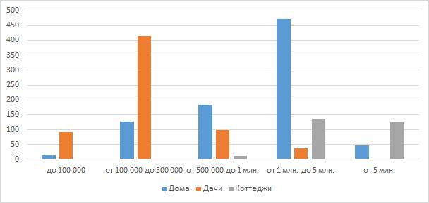 Сегментация загородных домов по ценовым категориям