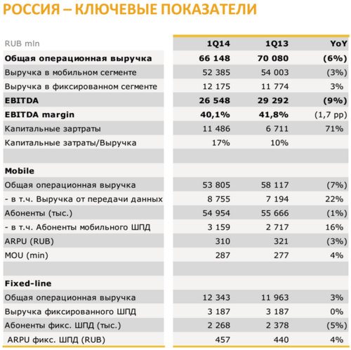 2014_1q2014_VIP_Russia2.png
