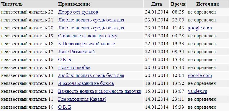 Список прочтений автора Фил Две Тысячи Шесть Кей / Стихи.ру - национальный сервер современной поэзии