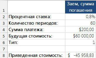 Рис. 3. Вычисление приведенной стоимости будущих платежей с погашением