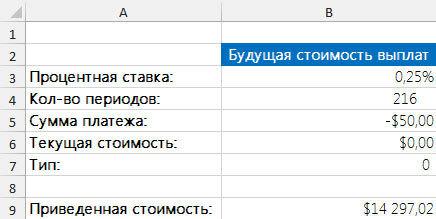 Как при помощи Excel провести вычисление будущей стоимости платежей и суммы банковского вклада
