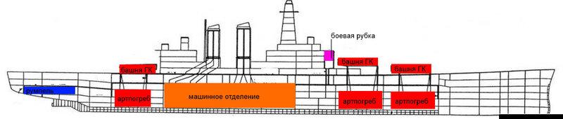 расположение модулей в модели корабля
