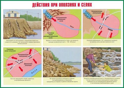 Плакаты ЧС природного характера