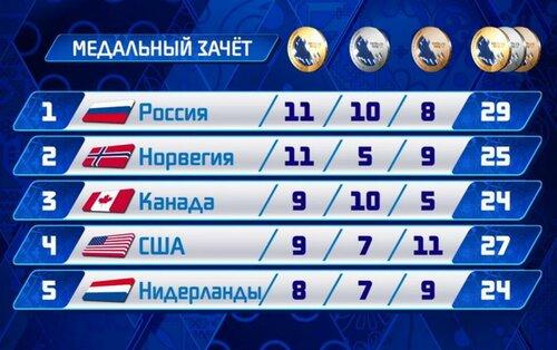 Медальный зачет XXII зимней Олимпиады 2014 в Сочи