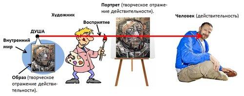 Искусство осознавать искусство