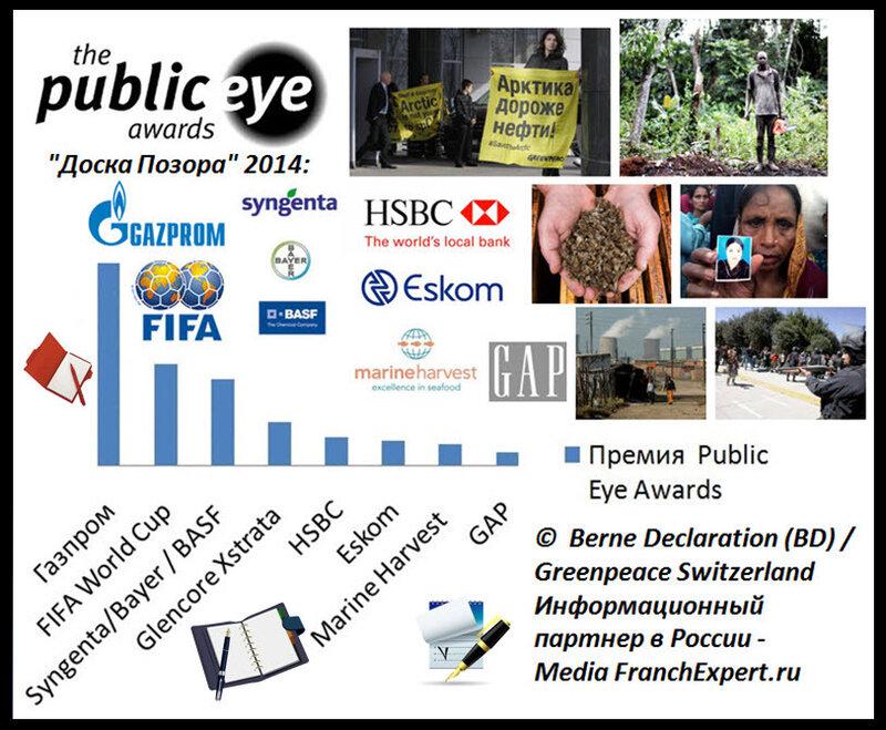 Рейтинг  позора 2014