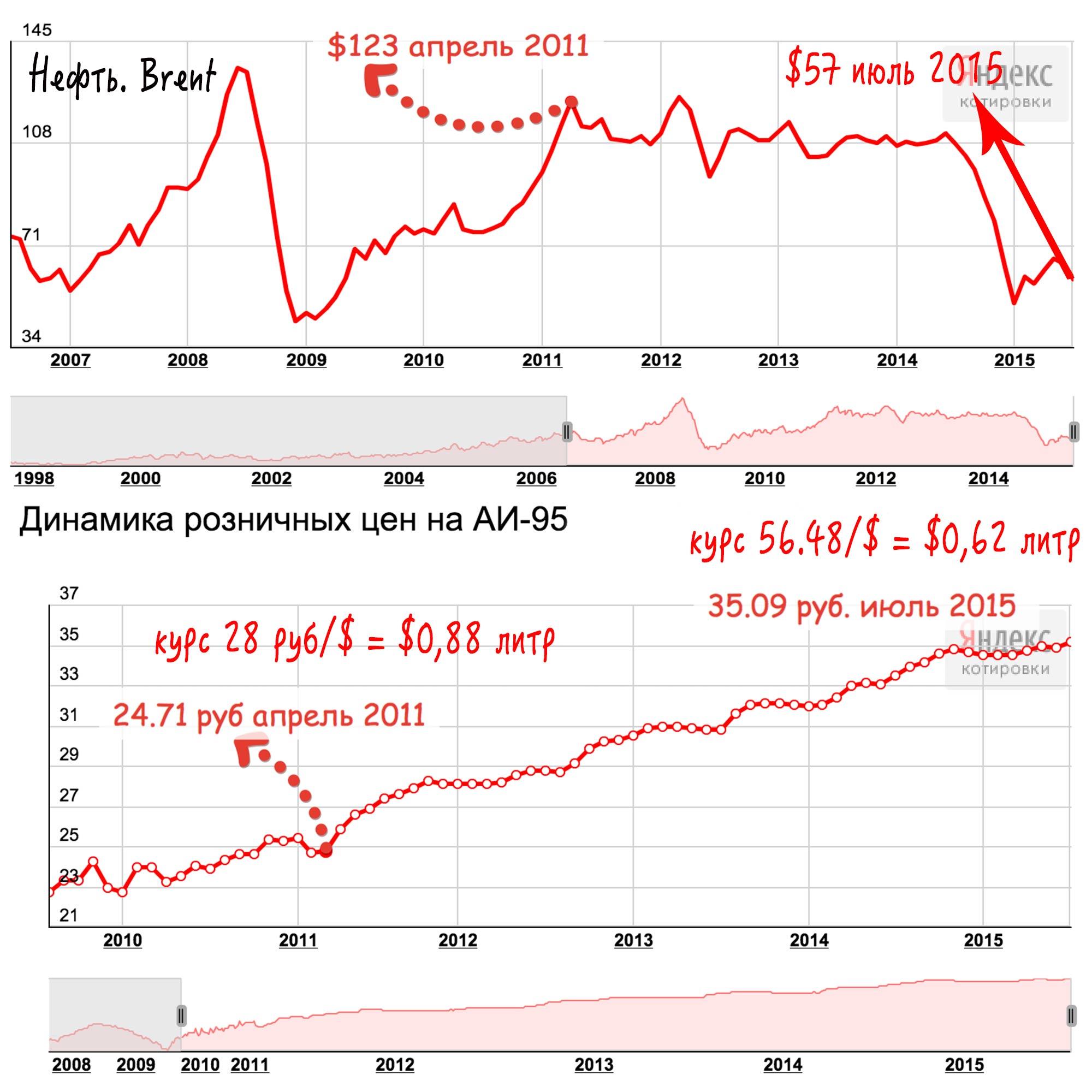 Почему цена на нефть падает 2016