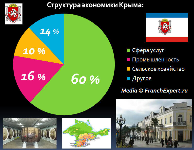 Структура экономики Крыма