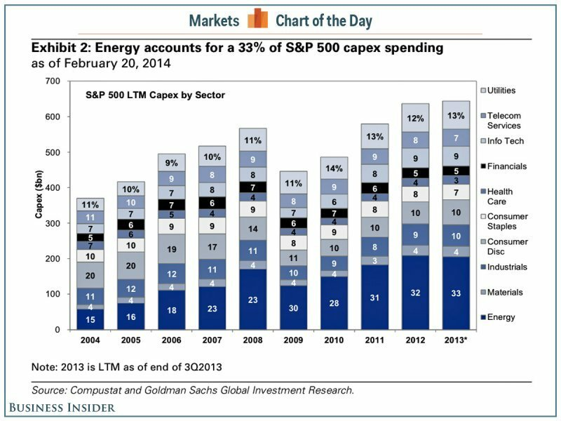 Как выглядит Peak Oil