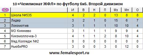 10ЧЖФЛ-Второй-4.png