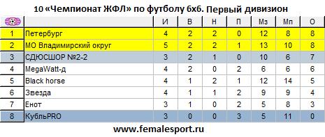 10ЧЖФЛ-Первый-4.png