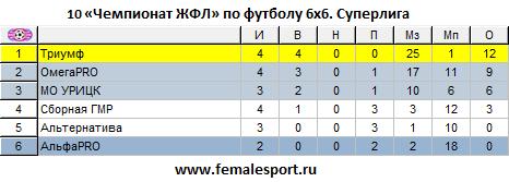 10ЧЖФЛ-Суперлига-4.png