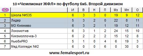 10ЧЖФЛ-Второй-6.png